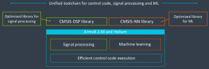 ARM boost IoT edge-device capabilities