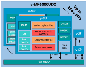 The v-MP6000UDX subsystem can have a single v-MP (media processor core), up to an array of 256 cores for embedded vision with deep learning. Image: Videantis
