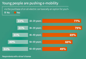 Younger drivers show higher acceptance of e-mobility. Image: Infineon/Statista.