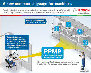 Free PPMP from Bosch makes Industry 4.0 open for all