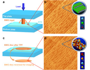 Replicate surface structures at atomic scale