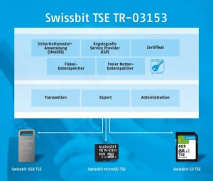 Pluggable: Swissbit TSE for Fiscal Compliance