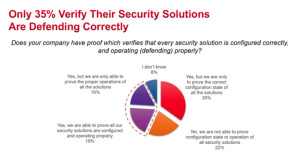 Keysight Survey Shows that Security Professionals are Overconfident in the Effectiveness of their Security Tools