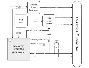 Block diagram showing DFP application