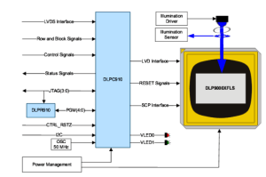 The latest DLPC910 controller and micromirror array