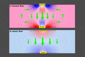 Electrons swirl as a fluid and create a negative resistance