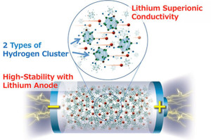 Solid-state battery breakthrough | Elektor Magazine