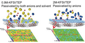The potassium-ion battery chemistry. Image: Wiley