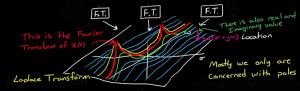 Illustration from The Laplace Transform - A Graphical Approach, by Brian Douglas   https://www.youtube.com/watch?v=ZGPtPkTft8g