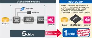 Mikrocontroller mit integriertem Klasse-D-Verstärker