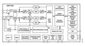 Hochintegrierter HF-Transceiver