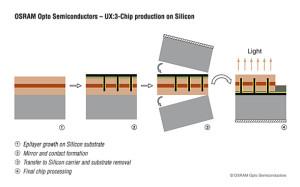 Forschungserfolg: Erste GaN-LED-Chips auf Silizium