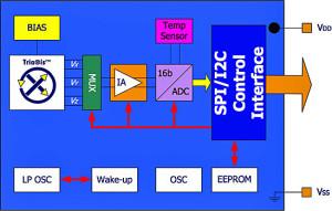 3-Achsen-Magnetometer