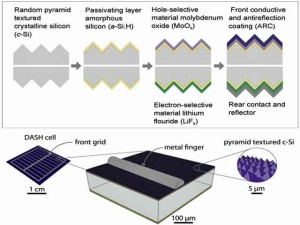 """Herstellungsprozess """"ungedopter"""" Solarzellen. Bild: Nature Energy"""
