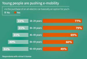 Hohe Akzeptanz für Elektroautos bei jungen Leuten. Bild: Infineon/Statista.