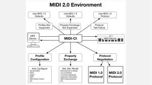 Großes Update: Ankündigung von MIDI 2.0