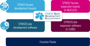 STMicroelectronics certifies cryptographic library for STM32