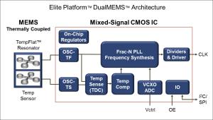 Ultrapräzise temperaturgesteuerte MEMS-Oszillatoren mit ±100 ppb