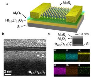 a) Neuer Transistor-Typ mit negativer Kapazität b) Elektronen-Transmissions-Mikroskopie c) Energieverteilung in Röntgenaufnahme Bild: Mengwei Si / Purdue University