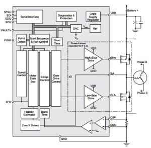 BLDC-Motor-Controller