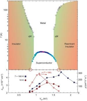 Zusammenhang zwischen der Temperatur, bei der Supraleitung auftritt (vertikale Achse) und der Stärke des elektrischen Feldes (horizontale Achse). Abbildung: PNAS/RUG.