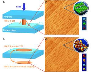 Die Reproduktion ist dank amorpher Metalle auf atomarem Maßstab möglich (Abbildung: Yale University)
