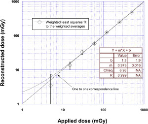 Der Zusammenhang von tatsächlich angelegter Dosis und der errechneten Strahlenbelastung ist ziemlich genau (Quelle: Radiation Measurements / ScienceDirect).