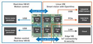 Intel, congatec und Real-Time Systems präsentieren industrietaugliche Applikationsserverplattform für mehrere Echtzeit-Steuerungen