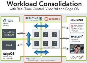 KI-basierte congatec Vision Plattformen erreichen neues Niveau an Lösungsfertigkeit