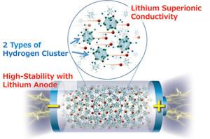 Festkörper-Lithium-Metall-Akku mit hoher Energiedichte. Bild: Sangryun Kim und Shin-ichi Orimo.