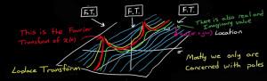 Grafische Annäherung an die Laplace-Transformation