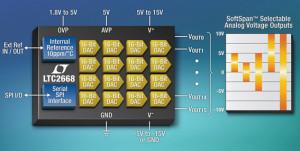 CNA à 16 bits, 16 canaux, pour charges de 10 mA et 1000 pF
