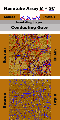 Les nanotubes font couler beaucoup d'encre... semi-conductrice
