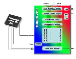 Nouveau circuit de commande de panneaux de LED chez Toshiba