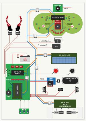 Robot Proton  : un kit Elektor en pièces détachées ou assemblé