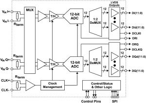 Conversion A/N à 12 bits jusqu'à 2,7 GHz