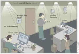 Li-Fi : les voitures communiqueront entre elles au moyen de leurs phares