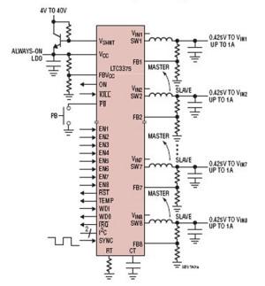 Contrôleurs DC/DC, abaisseurs : configuration possible à huit canaux