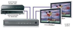 Distribution d'images sur plusieurs écrans HD