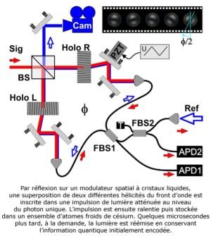 Le twist d'un photon dans une mémoire quantique