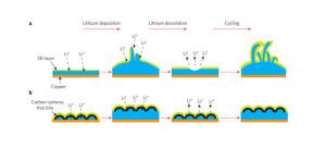 L'autonomie des batteries multipliée par trois
