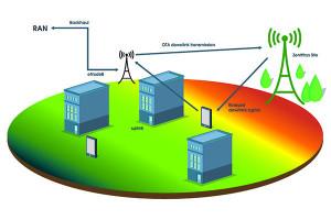 Réseaux verts pour télécom
