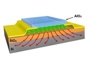 Nanosandwich pour la dissipation thermique