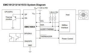 Mesure de températures avec les circuits de la famille EMC181x de Microchip.