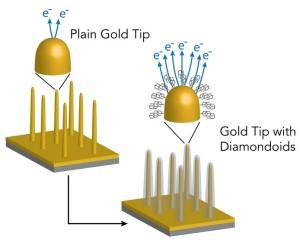 Votre canon à électrons n'a pas la patate? Offrez-lui des diamants! (ill. Karthik Narasimha / Stanford)