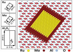 Ruthénium : nouveau matériau ferromagnétique
