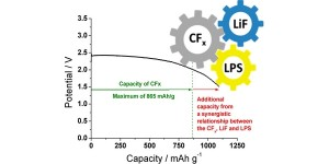 Elektrolyt met dubbelfunctie verlengt levensduur van batterij