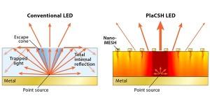 Nanotechnologie verhoogt rendement van LED's
