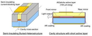 Direct gemoduleerde laser haalt 40 Gb per seconde