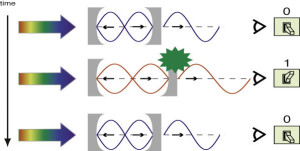 Ultrasnelle optische schakelaar